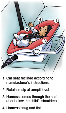 For a child in a rear-facing car seat, be sure car seat is reclined according to manufacturer's instructions, that the retainer clip is at armpti level, that the harness comes through the seat at or below the child's shoulders, and that the harness is snug and flat.