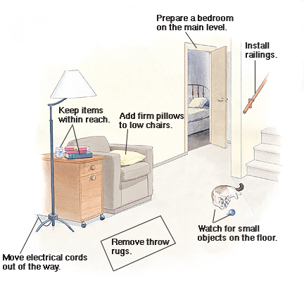 Inside of home showing how to prepare for recovery: Install stair railings, prepare bedroom on main level, add firm pillows to low chairs, keep items within reach, move electrical cords out of the way, remove throw rugs, watch for small objects on floor like pets and toys.