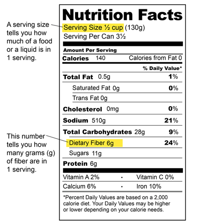 Nutrition label showing where to find information on the serving size, total fat, saturated fat, trans fat, cholesterol, calories from fat, percentage daily value, sodium (salt), and dietary fiber. The serving size indicates the amount of food or liquid in a serving. The dietary fiber amount indicates how many grams (g) of fiber there are in a serving.