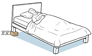 Person lying in bed with block under head of bed.