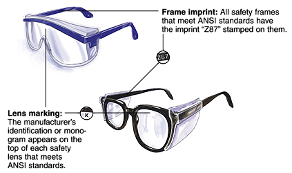 """Two types of safety glasses. Closeup of frame imprint. All safety frames that meet ANSI standards have """"Z87"""" stamped on them. Closeup of lens marking. Manufacturer's identification or monogram appears on top of each safety lens that meets ANSI standards."""