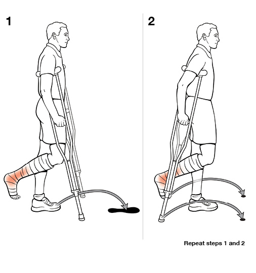 Step By Step Using Crutches With Swing Through Non Weight Bearing