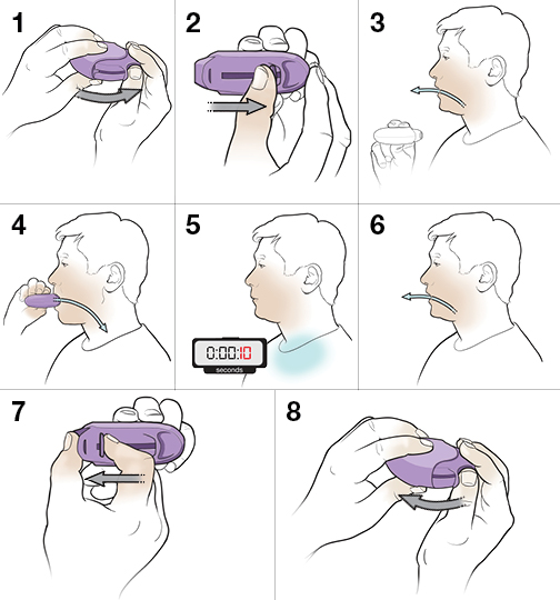 Step By Step Using A Dry Powder Diskus Inhaler Saint Luke S Health System