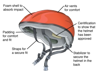 a bicycle helmet should have a foam shell to absorb impact, air vents for  comfort