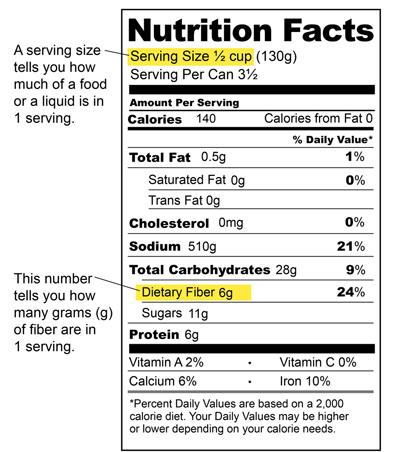 Eating A High Fiber Diet Saint Luke S Health System