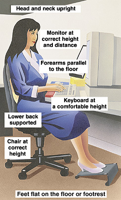 Ergonomics Does Your Workstation Fit You Saint Luke S