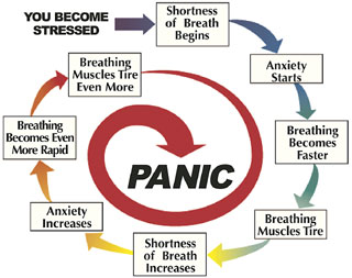 Coping with Shortness of Breath: Controlling Stress ...