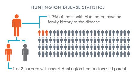 the symptoms and characteristics of the huntingtons disease